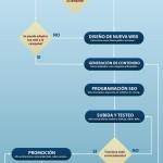 Cómo posicionarse en google: infografía