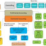 SAP CO – Módulo de Controlling