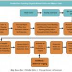 SAP PP: Gestión de la Producción