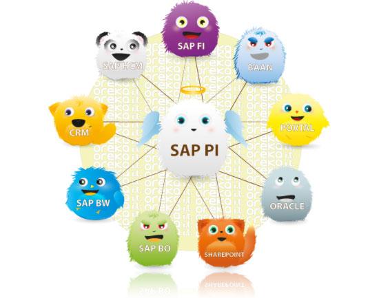 SAP PI process integration