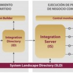 Arquitectura de SAP PI