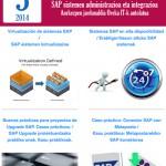 Jornada de Ponencias sobre administración e integración de sistemas SAP
