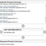 SAP Netweaver 04 y NW 2004s: Diferencias