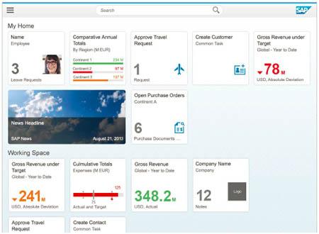 SAP Fiori UX ¿Qué es?