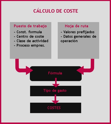 Cálculo de costes en hojas de ruta SAP PP