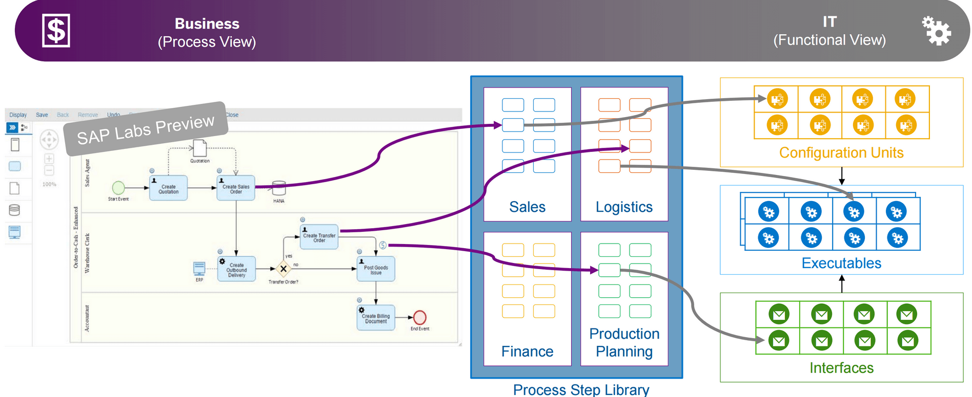 SAP Solution Manager, business process management