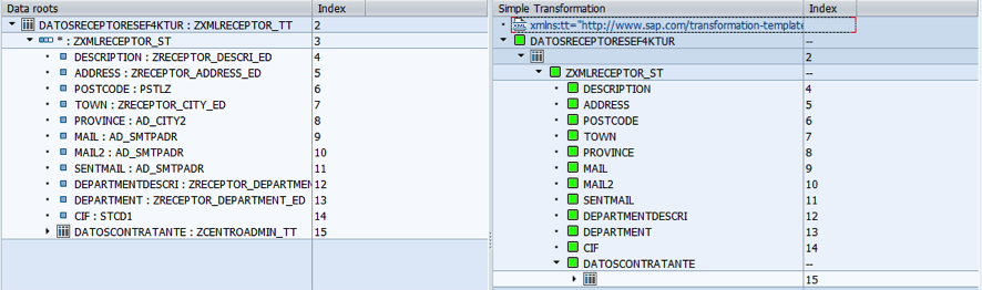 Cargar estructura creada - transformación XML