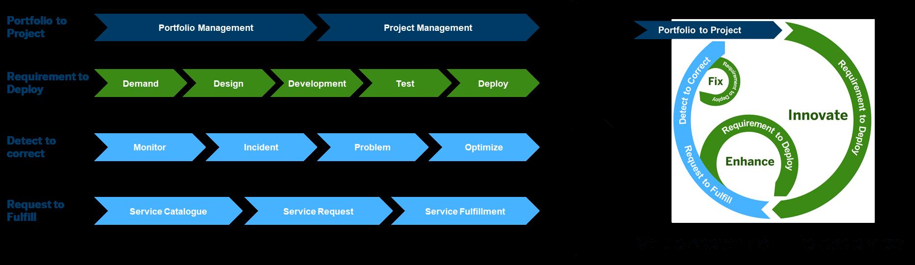 Gestión de proyectos desde Solution Manager 7 - ciclo de vida.png