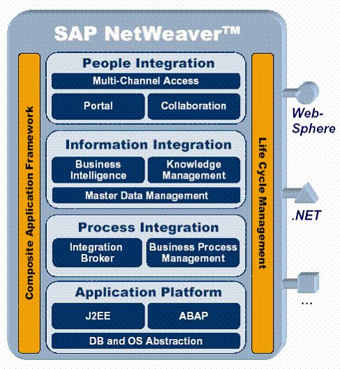 ESS/MSS - El portal del empleado de SAP - Blog de SAP