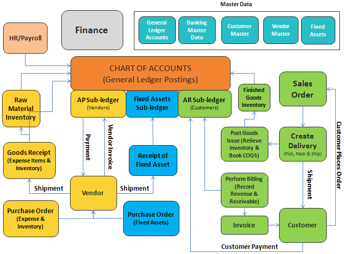 Qué Es Sap Finanzas Sap Fi Blog De Sap Actualidad Sap