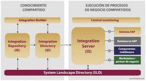 Arquitectura y módulos de SAP PI