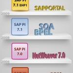 SAP PI: Evolución y cronografía