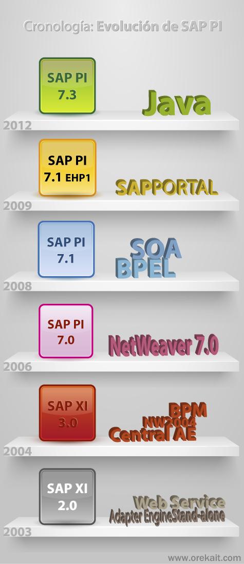 Evolución cronológica de SAP XI hasta SAP PI