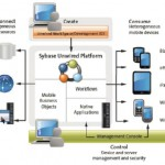 SAP SUP: La plataforma de mobility de SAP