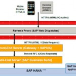 SAP Fiori UX: Arquitectura
