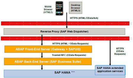 Arquitectura de SAP Fiori UX