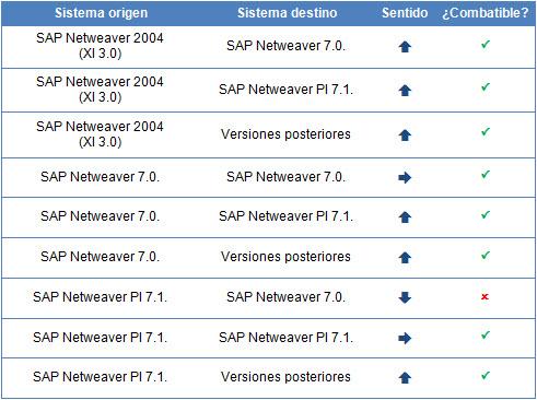SAP PI/XI: Transportes automáticos