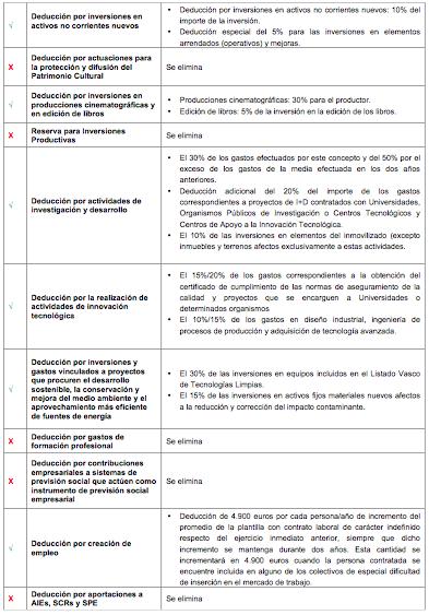 Deducciones: Novedades 2015 en el Impuesto de Sociedades