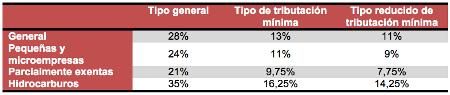 tipos-de-tributacion-minima-novedades-fiscales-2015