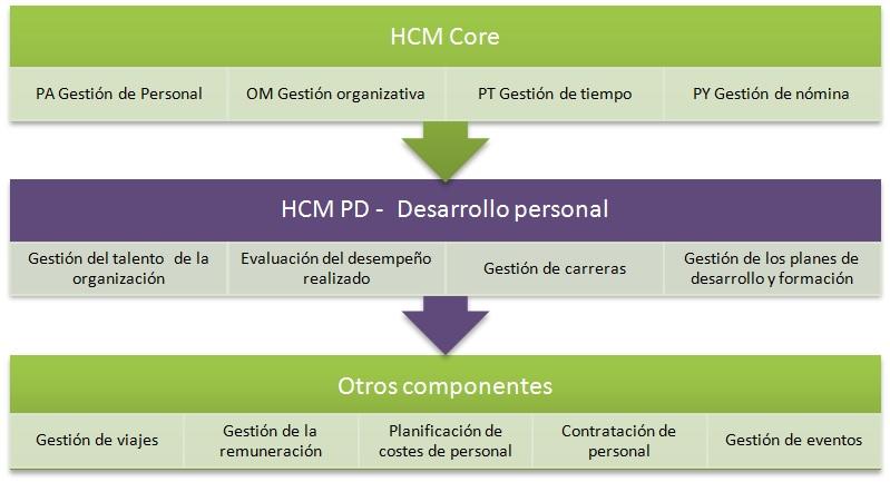 Módulo de Desarrollo de Personal de SAP