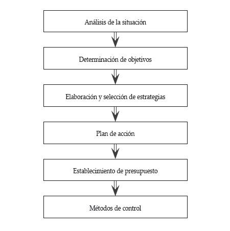 Cómo crear un plan de marketing: análisis inicial