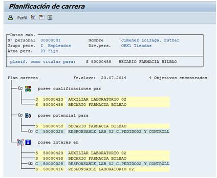 Planificación de carreras de los empleados en SAP