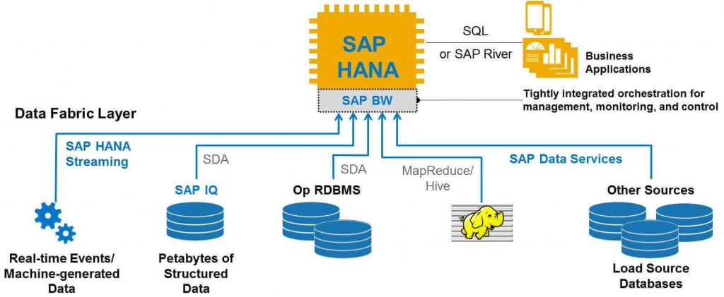 SAP HANA vs SAP BW
