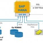 SAP HANA vs SAP BW: ¿Qué elegir? (2 / 2)