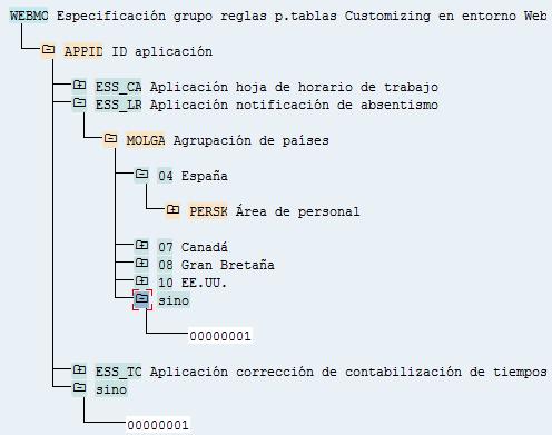SAP HCM, Webmo