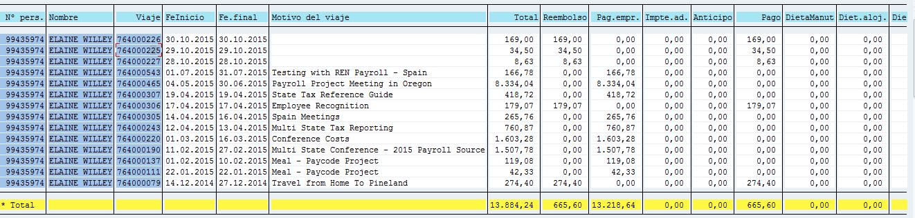 SAP HCM, resumen de datos del viaje