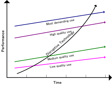 Evolución modelos de negocio disruptivos