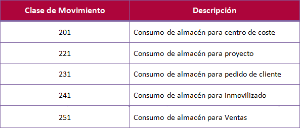 SAP MM, consumo de mercancías
