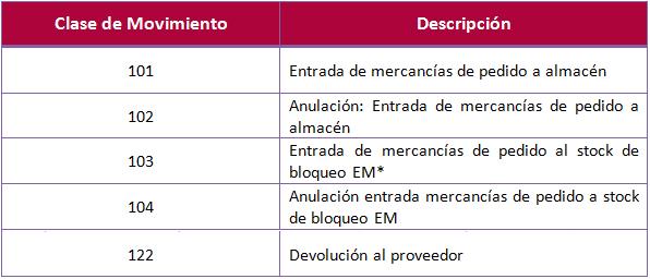 SAP MM, entrada de mecancías