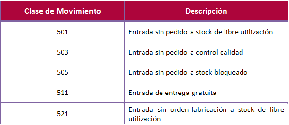SAP MM, Entrada de mercancías sin que medie ningún coste