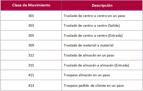 SAP MM, traspaso de mercancías