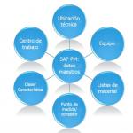 SAP PM: Mantenimiento de planta