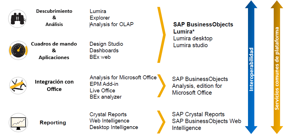 SAP Design Studio, segunda fase del roadmap