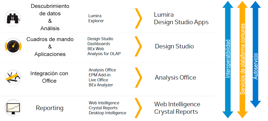 SAP Desgin Studio, primera fase del roadmap