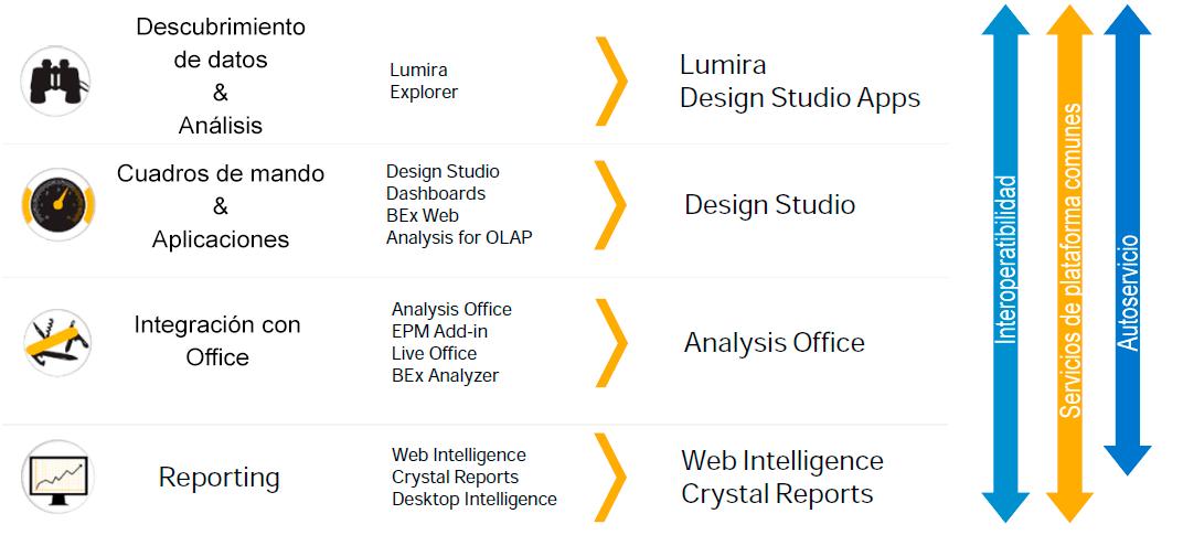 SAP roadmap