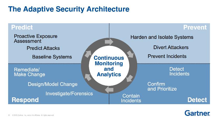 Gartner 2016, Arquitectura de seguridad adaptativa