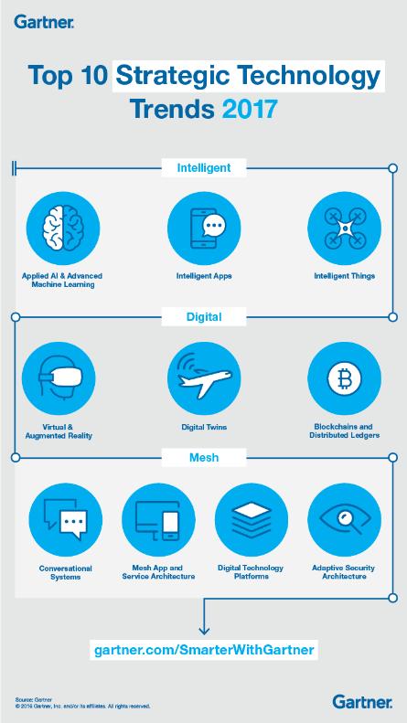 Tecnologías del futuro, plataformas tecnológicas digitales