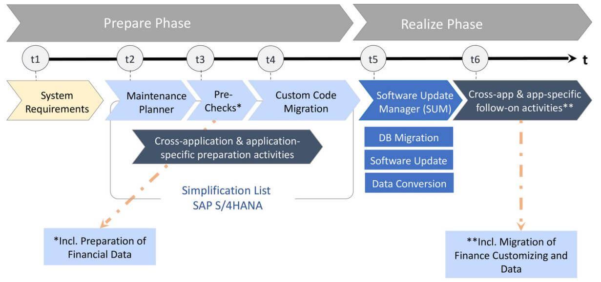 SAP HANA, lista de simplificación