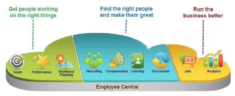 Success Factor, aplicación multiplataforma