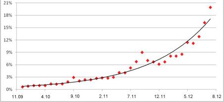 SAP Predictive Analytics, modelo predictivo