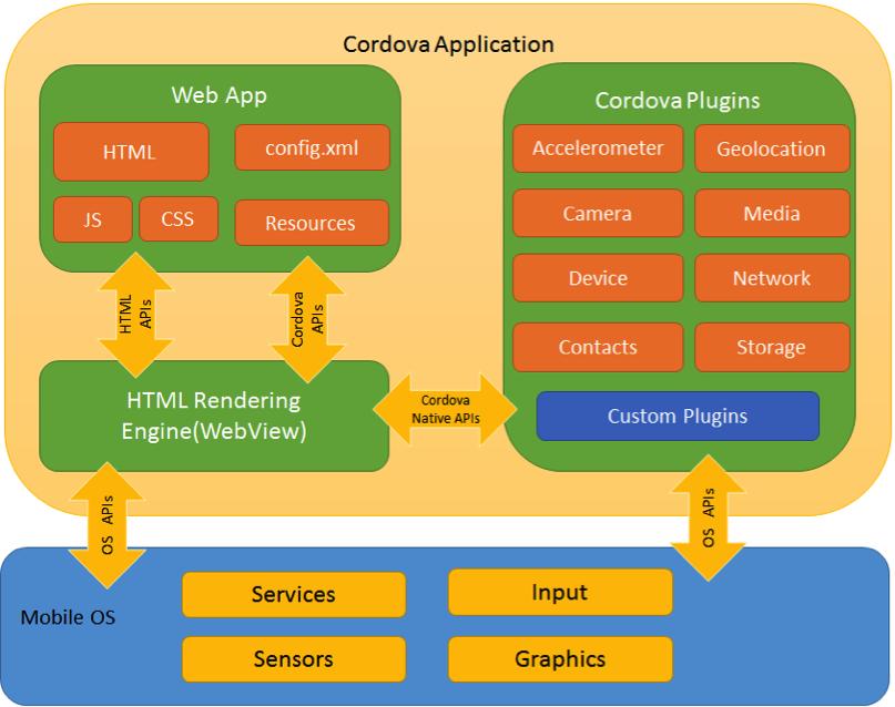 Aplicaciones móviles integradas con SAP