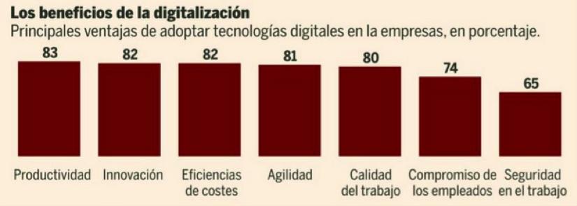 Beneficios de la digitalización en las empresas