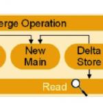 Optimización en SAP BW powered by HANA: Advanced ODSs y Delta Merge