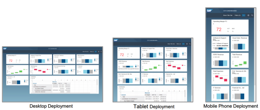 SAP Lumira 2.0
