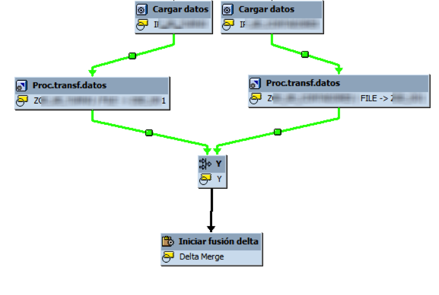 Especificar objeto y tipo para la fusión de la delta - SAP BW