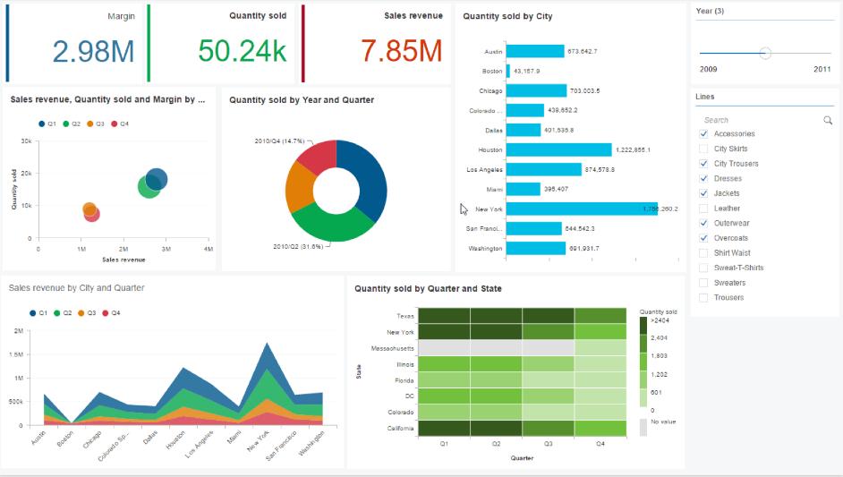 """""""SAP BI LUMIRA 2.0: Novedades Movilidad e impresión, Gráfico 1"""""""